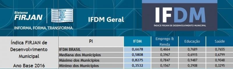 São João do Piauí fica na 82ª posição, atrás de Gervásio e de Ribeira no índice FIRJAN